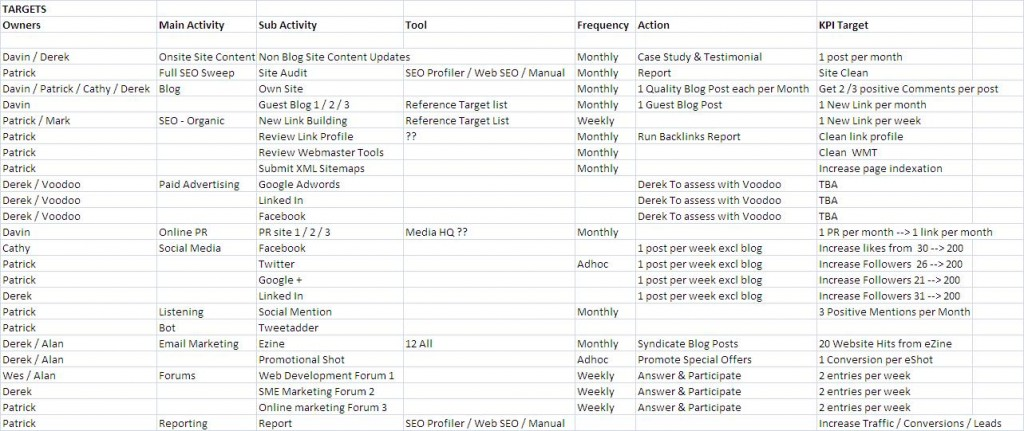 Summary Activity digital marketing strategy