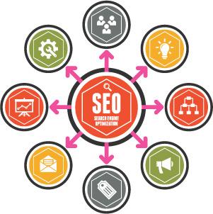 Search Engine Optimisation (SEO) International SEO
