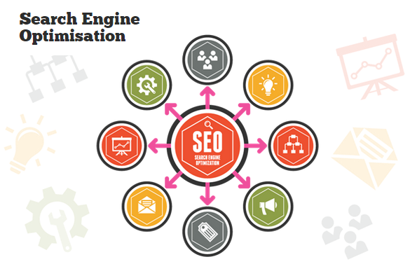 SEO | Search Engine Optimisation